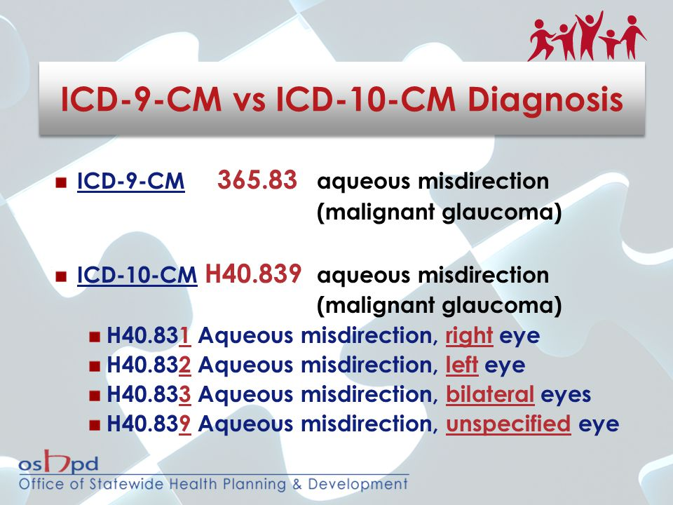 ICD-9-CM 365.83 aqueous misdirection (malignant glaucoma) ICD-10-CM H40.839 aqueous misdirection (malignant glaucoma) H40.831 Aqueous misdirection, ri