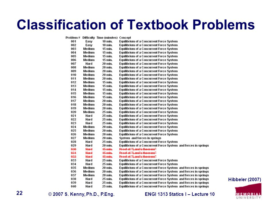 ENGI 1313 Statics I – Lecture 10© 2007 S. Kenny, Ph.D., P.Eng. 22 Classification of Textbook Problems Hibbeler (2007)