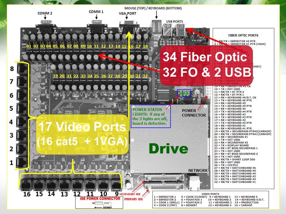 DRIVE THRU KEYBOARD/ DT MONITOR NO LONGER THE SAME SCREEN 824 displays 5 ORDERS Per Monitor Drive POS Displays 10 ORDERS Per Monitor