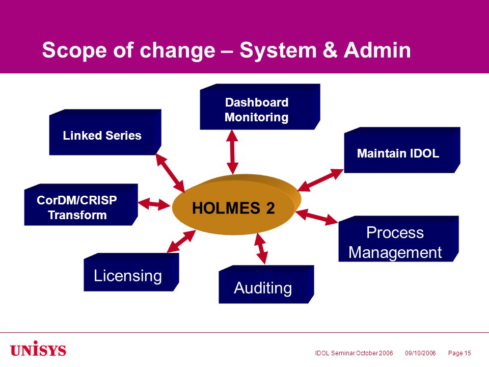 09/10/2006IDOL Seminar October 2006Page 15 Licensing CorDM/CRISP Transform Linked Series Maintain IDOL Dashboard Monitoring Process Management Scope of change – System & Admin HOLMES 2 Auditing