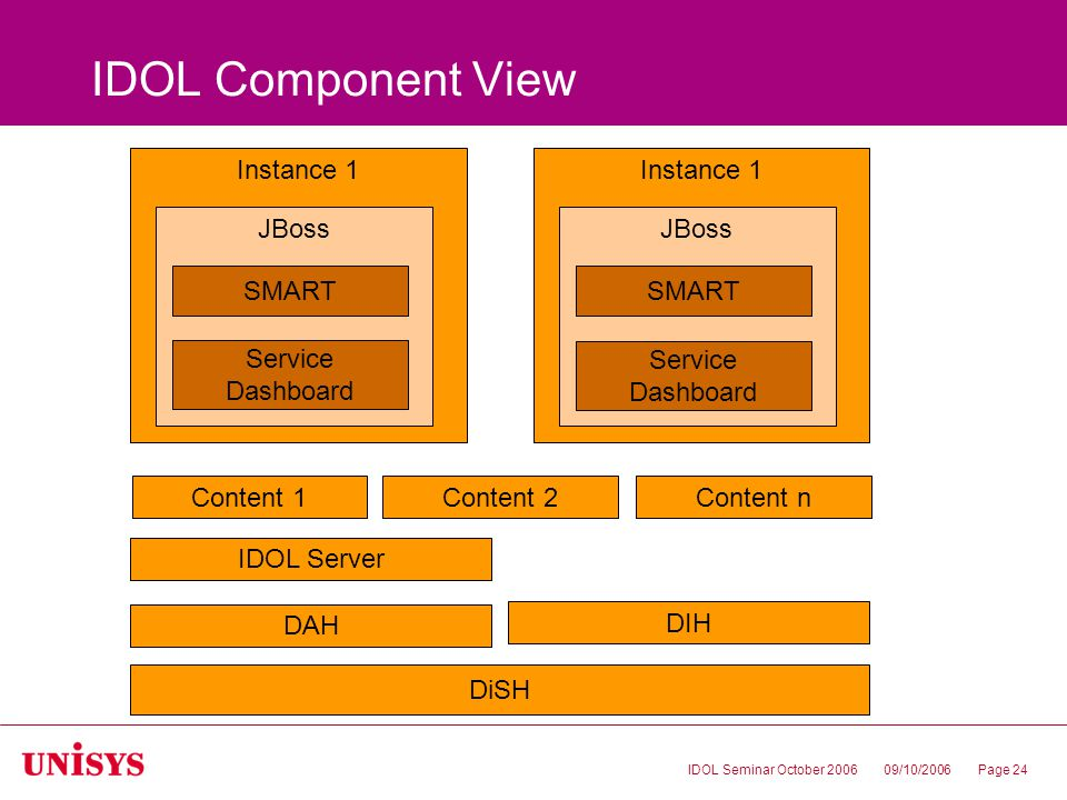 09/10/2006IDOL Seminar October 2006Page 24 IDOL Component View DAH IDOL Server Instance 1 JBoss DiSH DIH Content 1Content 2Content n SMART Service Dashboard Instance 1 JBoss SMART Service Dashboard