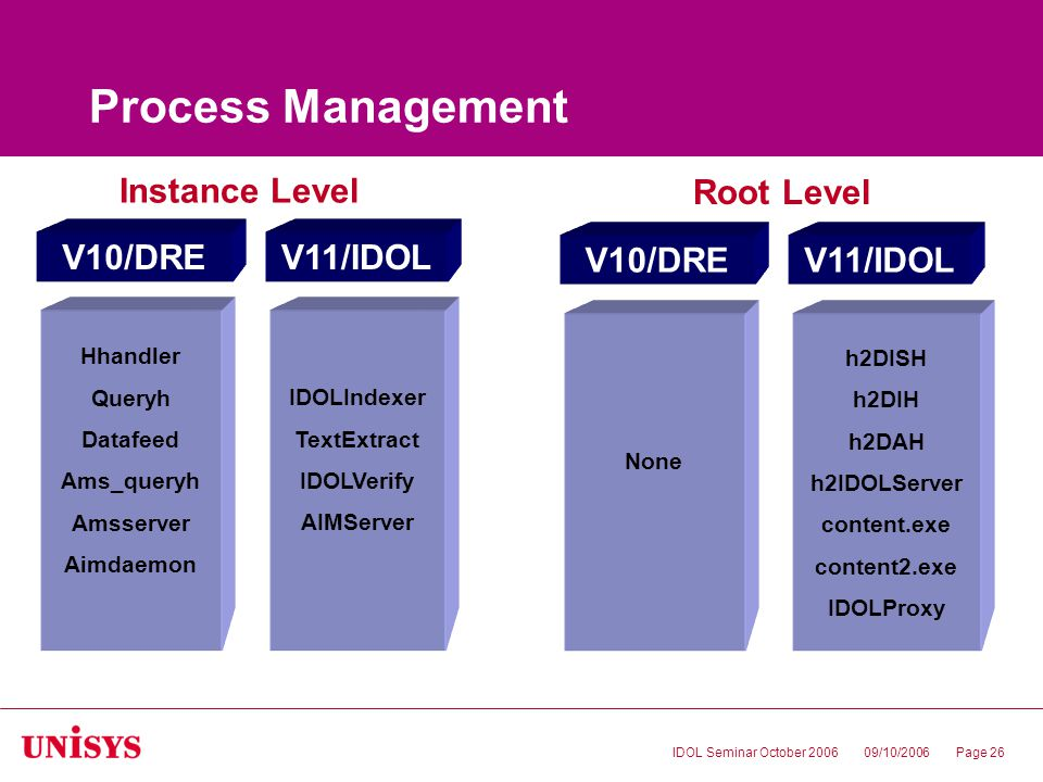 09/10/2006IDOL Seminar October 2006Page 26 Process Management Hhandler Queryh Datafeed Ams_queryh Amsserver Aimdaemon V10/DREV11/IDOL IDOLIndexer TextExtract IDOLVerify AIMServer None V10/DREV11/IDOL h2DISH h2DIH h2DAH h2IDOLServer content.exe content2.exe IDOLProxy Instance Level Root Level