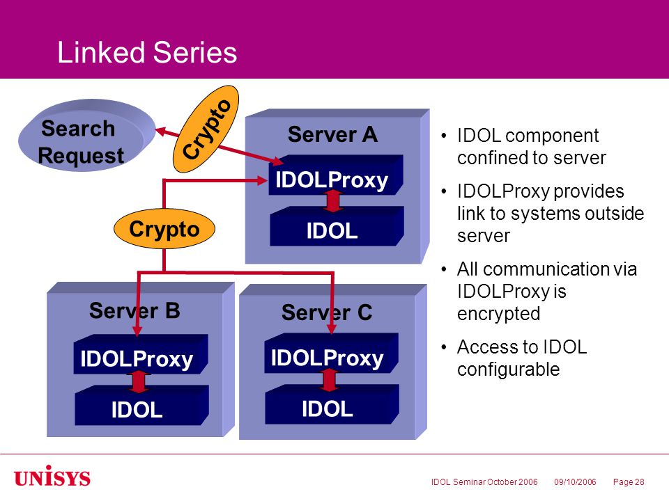 09/10/2006IDOL Seminar October 2006Page 28 Linked Series Server B IDOL IDOLProxy Server A Server C IDOL IDOLProxy IDOL IDOLProxy IDOL component confined to server IDOLProxy provides link to systems outside server All communication via IDOLProxy is encrypted Access to IDOL configurable Search Request Crypto