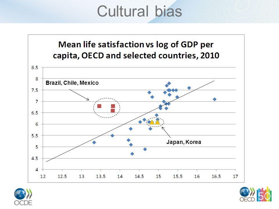 Cultural bias Brazil, Chile, Mexico Japan, Korea