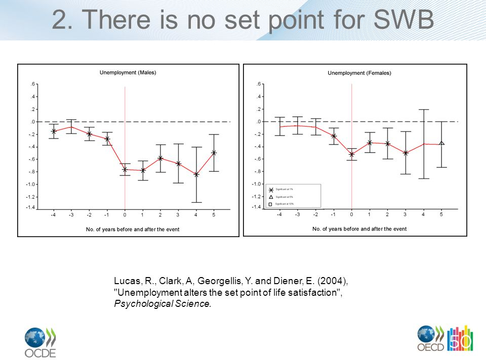2. There is no set point for SWB Lucas, R., Clark, A, Georgellis, Y.