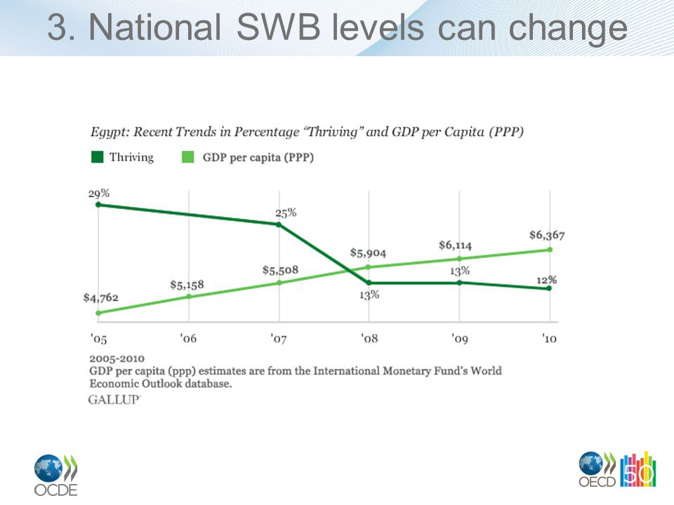 3. National SWB levels can change