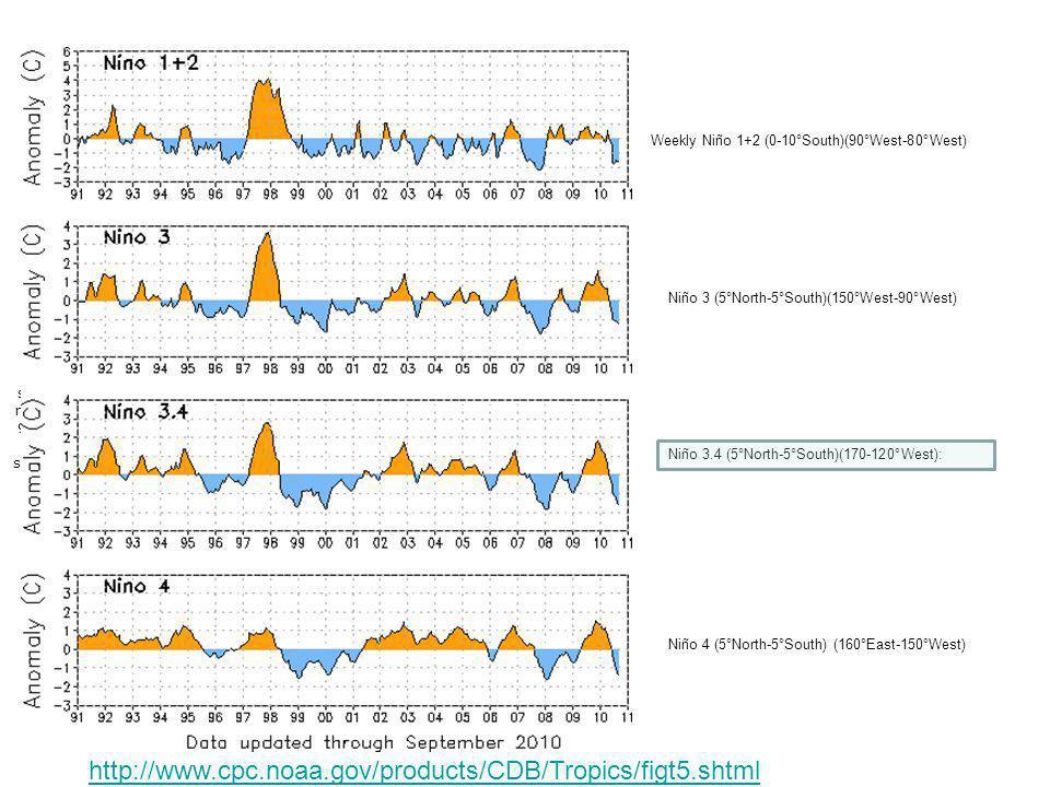 Nino region SST indices SEPTEMBER 2010 FIGURE T5.