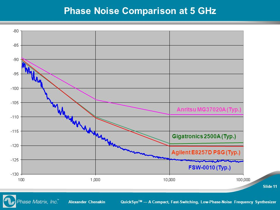 Alexander Chenakin QuickSyn TM — A Compact, Fast-Switching, Low-Phase-Noise Frequency Synthesizer Slide 11 Phase Noise Comparison at 5 GHz Anritsu MG3