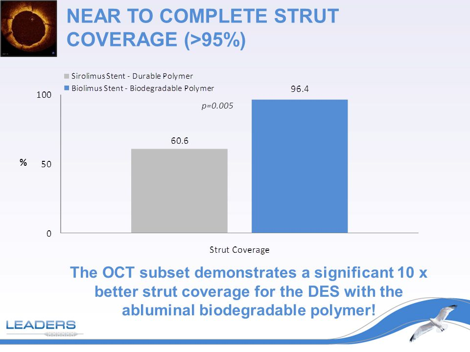 NEAR TO COMPLETE STRUT COVERAGE (>95%) p=0.005 The OCT subset demonstrates a significant 10 x better strut coverage for the DES with the abluminal biodegradable polymer.