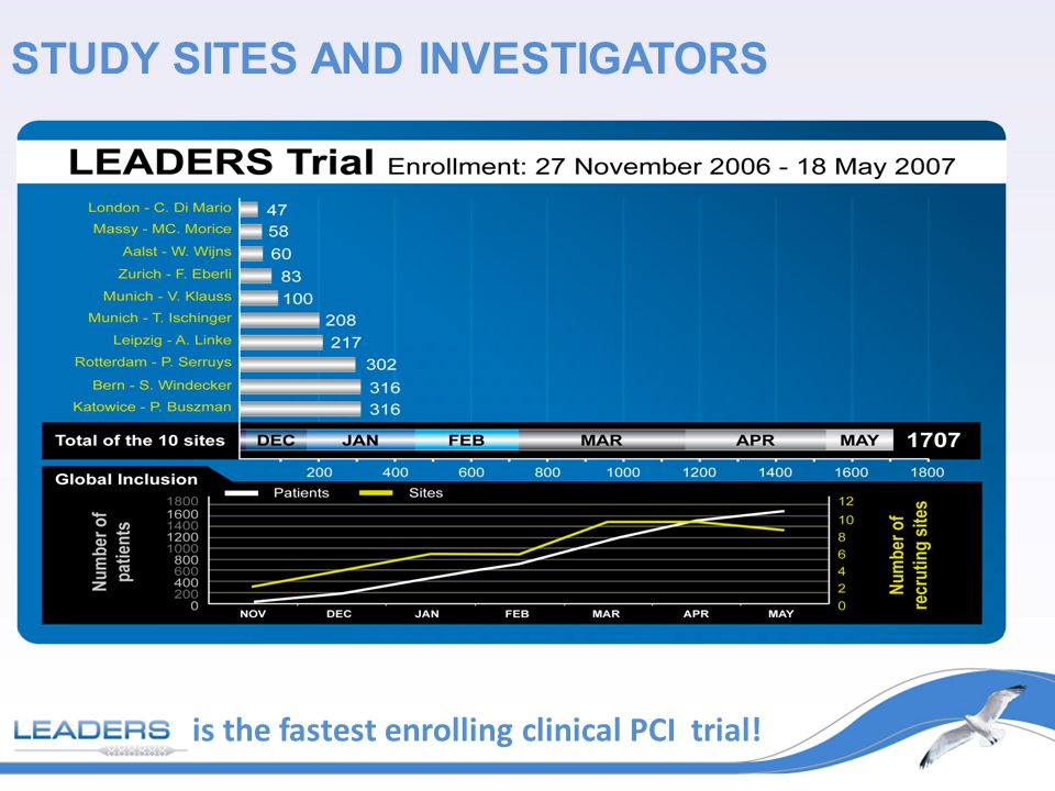 STUDY SITES AND INVESTIGATORS is the fastest enrolling clinical PCI trial!