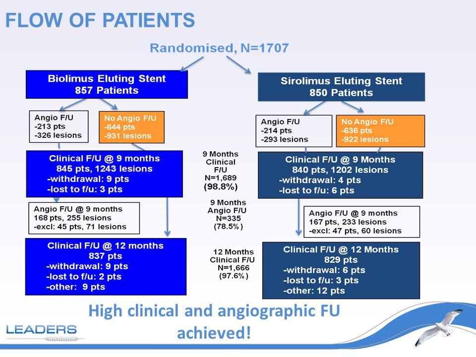 Sirolimus Stent 10.5% Biolimus Stent 9.2% P non-inferiority = 0.003 PRIMARY ENDPOINT CARDIAC DEATH, MI, OR TVR @ 9 MONTHS 12% Biolimus eluting stent reached its primary endpoint!