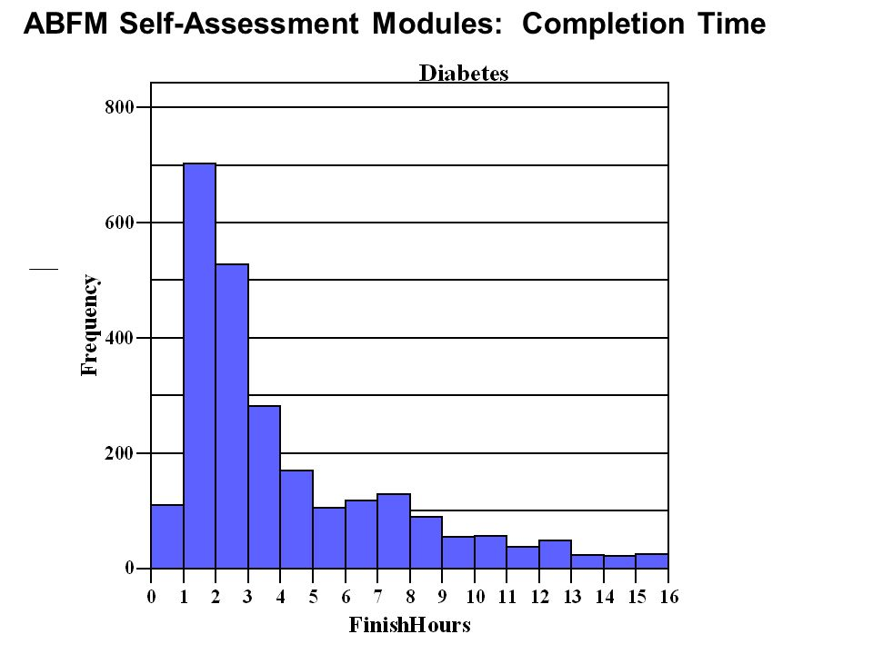 ABFM Self-Assessment Modules: Completion Time