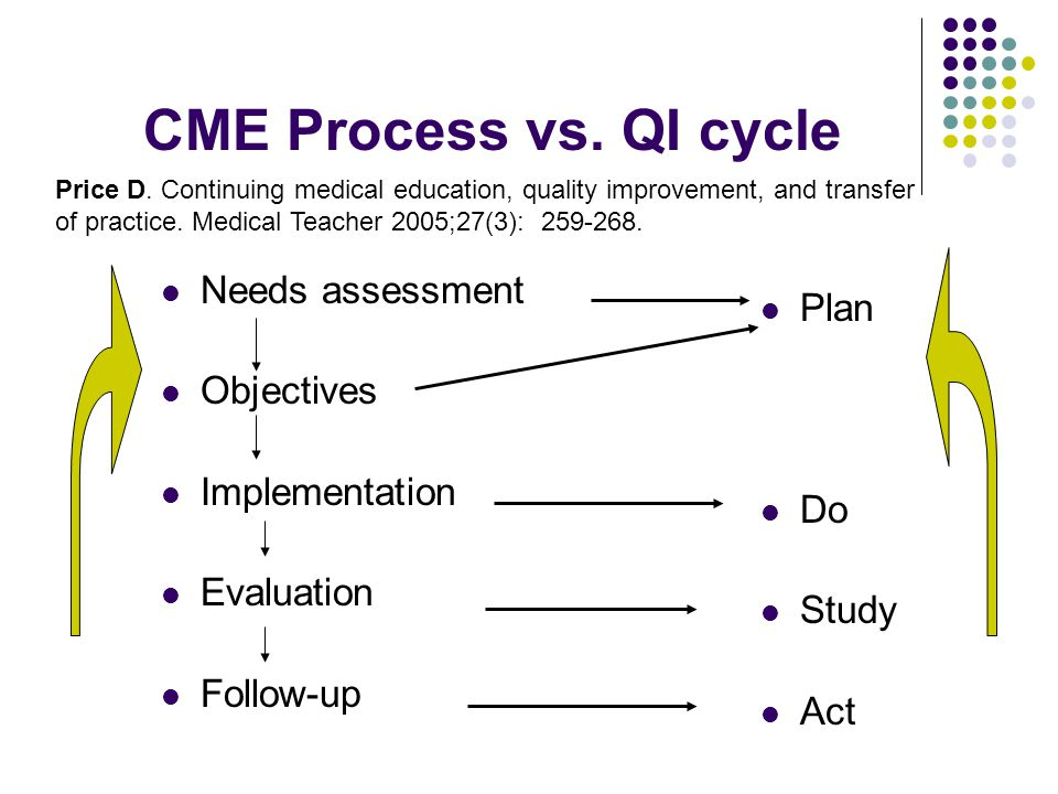 CME Process vs. QI cycle Needs assessment Objectives Implementation Evaluation Follow-up Plan Do Study Act Price D. Continuing medical education, qual
