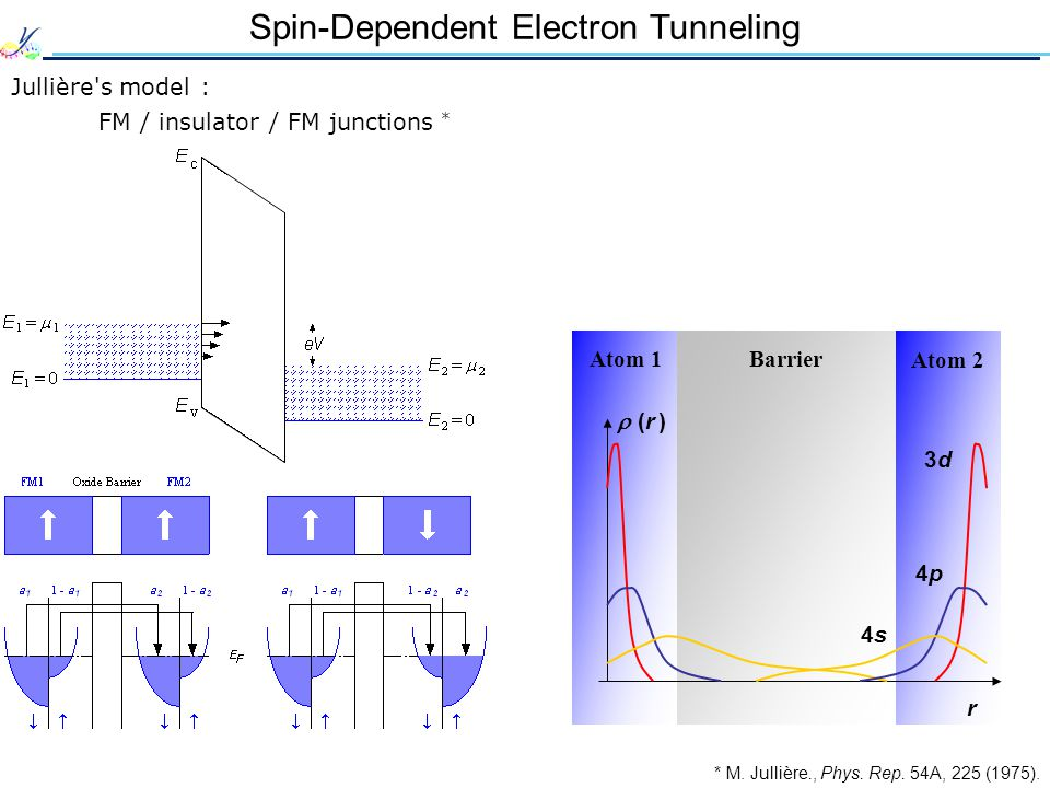 Spin-Dependent Electron Tunneling Jullière s model : FM / insulator / FM junctions * * M.