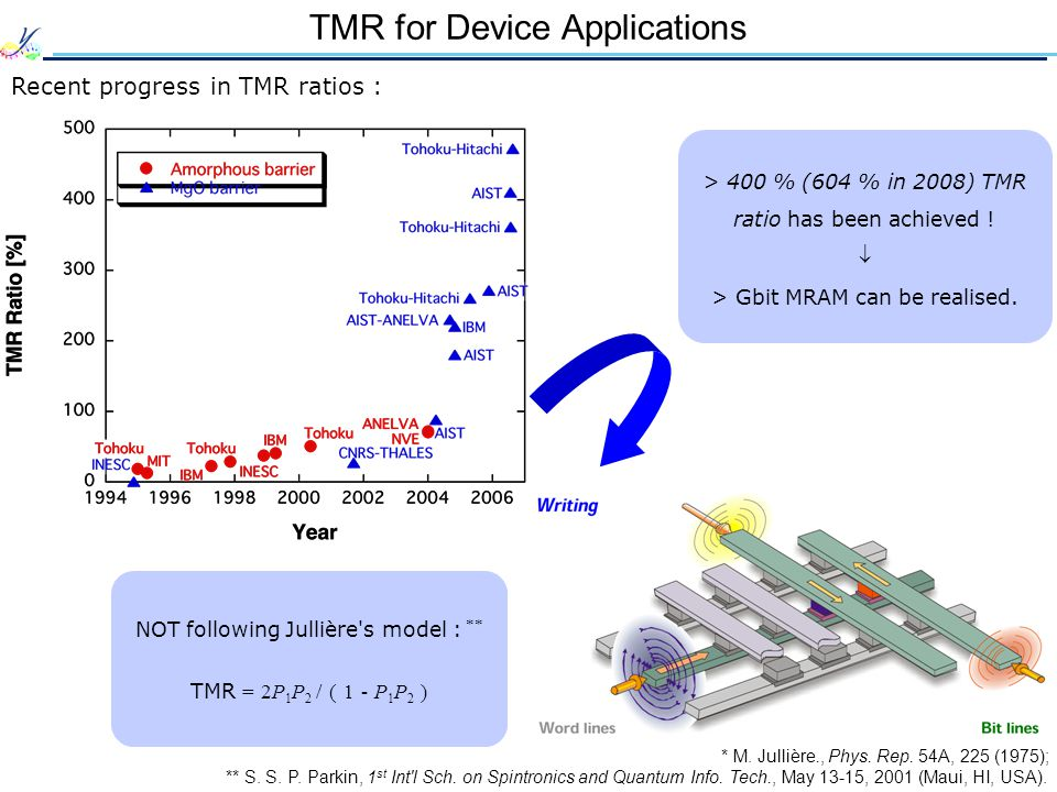 TMR for Device Applications Recent progress in TMR ratios : ** S.