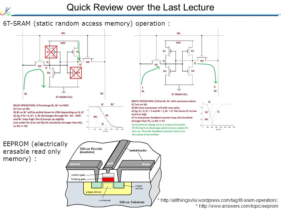 Quick Review over the Last Lecture 6T-SRAM (static random access memory) operation : EEPROM (electrically erasable read only memory) : * http://www.answers.com/topic/eeprom * http://allthingsvlsi.wordpress.com/tag/6t-sram-operation/;