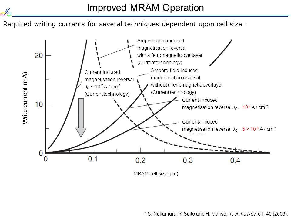 Improved MRAM Operation Required writing currents for several techniques dependent upon cell size : * S.