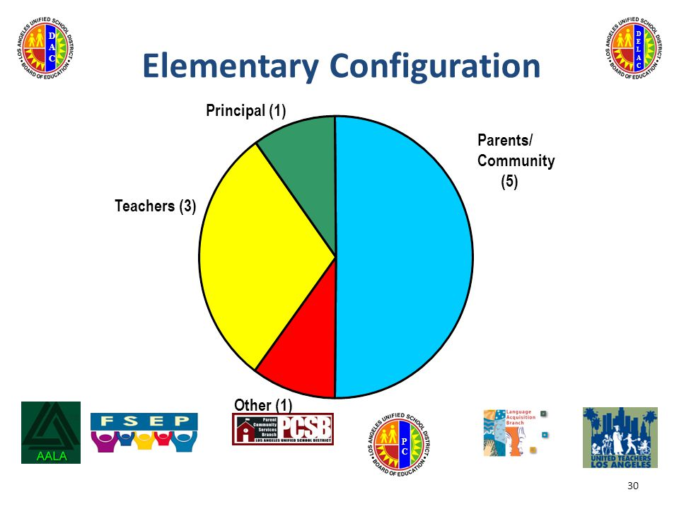 DELACDELAC DACDAC PCPC Elementary Configuration Principal (1) Teachers (3) Other (1) Parents/ Community (5) 30