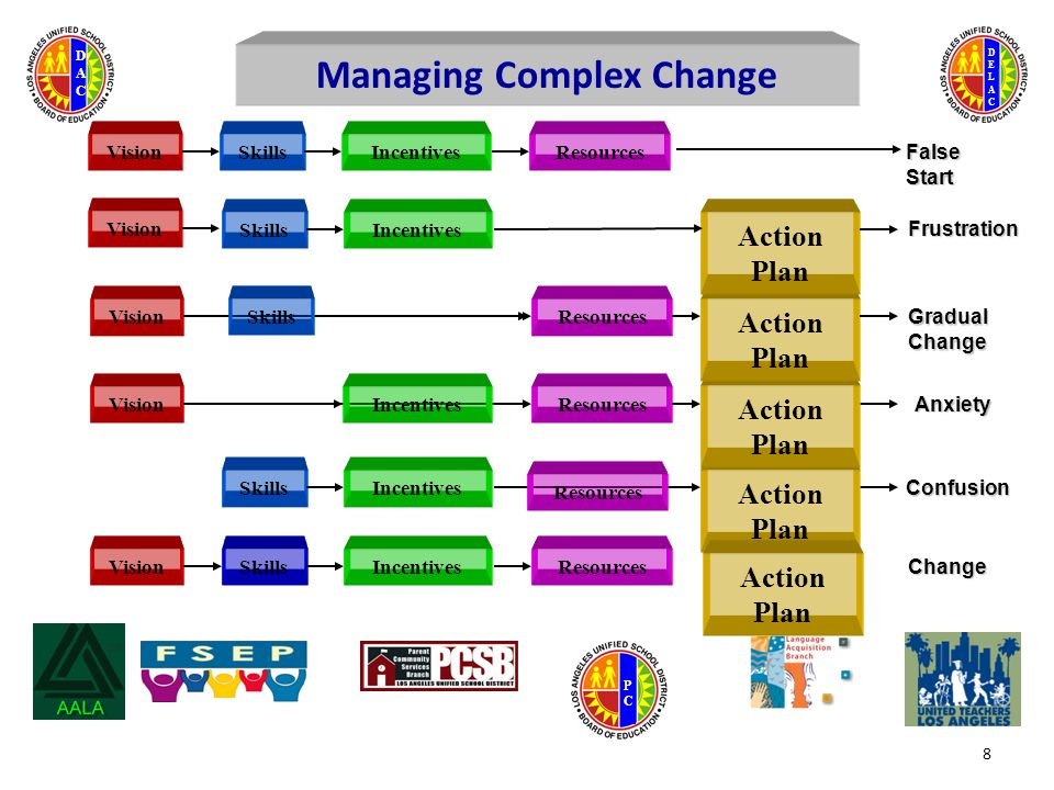 DELACDELAC DACDAC PCPC VisionSkillsIncentivesResources Change SkillsIncentives Action Plan Confusion VisionResources Action Plan Anxiety VisionResources Action Plan Gradual Change Managing Complex Change VisionSkillsIncentivesResources Action Plan False Start SkillsIncentives Resources Action Plan Frustration 8 Incentives Skills Vision