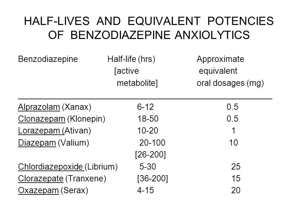 HALF-LIVES AND EQUIVALENT POTENCIES OF BENZODIAZEPINE ANXIOLYTICS Benzodiazepine Half-life (hrs) Approximate [active equivalent metabolite]oral dosages (mg) _______________________________________________________ Alprazolam (Xanax)6-120.5 Clonazepam (Klonepin) 18-500.5 Lorazepam (Ativan) 10-20 1 Diazepam (Valium) 20-100 10 [26-200] Chlordiazepoxide (Librium) 5-30 25 Clorazepate (Tranxene) [36-200] 15 Oxazepam (Serax)4-15 20