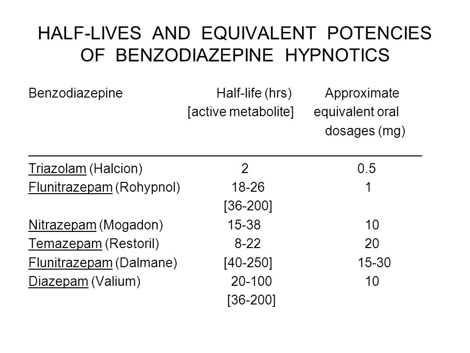 HALF-LIVES AND EQUIVALENT POTENCIES OF BENZODIAZEPINE HYPNOTICS BenzodiazepineHalf-life (hrs) Approximate [active metabolite] equivalent oral dosages (mg) ______________________________________________________ Triazolam (Halcion) 20.5 Flunitrazepam (Rohypnol) 18-26 1 [36-200] Nitrazepam (Mogadon) 15-38 10 Temazepam (Restoril) 8-22 20 Flunitrazepam (Dalmane) [40-250]15-30 Diazepam (Valium) 20-100 10 [36-200]