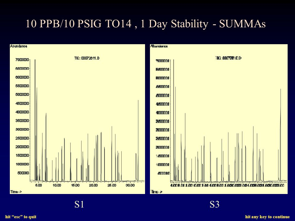 hit esc to quit hit any key to continue S1S3 10 PPB/10 PSIG TO14, 1 Day Stability - SUMMAs