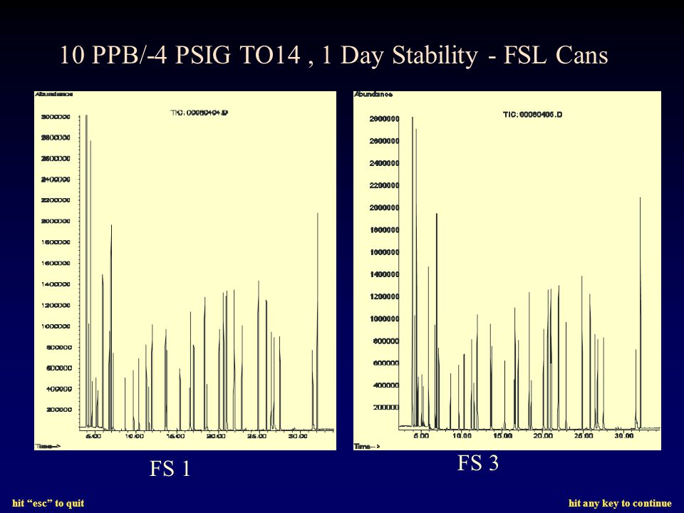 hit esc to quit hit any key to continue 10 PPB/-4 PSIG TO14, 1 Day Stability - FSL Cans FS 1 FS 3