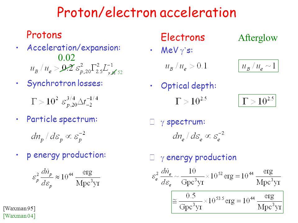 Proton/electron acceleration Protons Acceleration/expansion: Synchrotron losses: Particle spectrum: p energy production: Electrons MeV  ' s: Optical depth:  spectrum:  energy production [Waxman 04] [Waxman 95] Afterglow 0.02 52