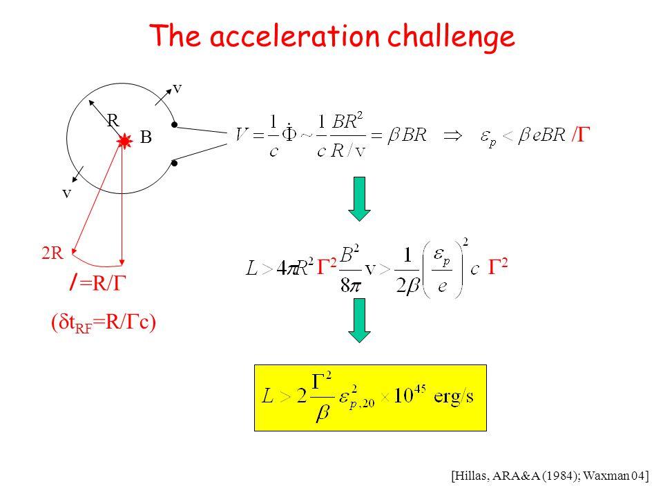 The acceleration challenge R B v v 2R  t RF =R/  c) l =R/   22 22 [Hillas, ARA&A (1984); Waxman 04]