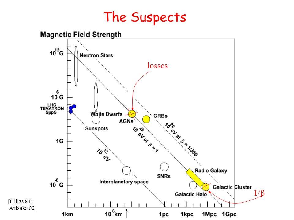 The Suspects losses 1/  [Hillas 84; Arisaka 02]