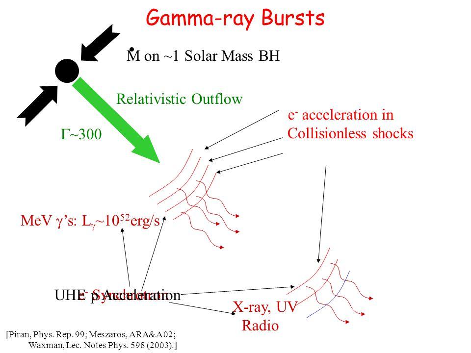 Proton/electron acceleration: ' 95 Protons Acceleration/expansion: Synchrotron losses: Particle spectrum: p energy production: Electrons MeV  ' s: Optical depth:  spectrum:  energy production [Waxman 95, PRL 75, 386; ApJ 452, L1; Note: Constraints independent of details of acceleratiomn model (e.g.