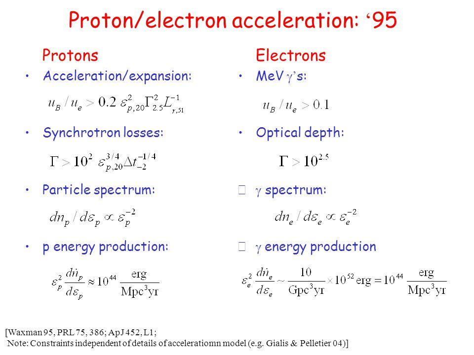 Cannon balls Proper motion: D&D 2003: >1.4 mas for 030329 Obs.: 0.1+-0.1 Inconsistent with scintillation suppression [ Dado, Dar & De Rujula 02]