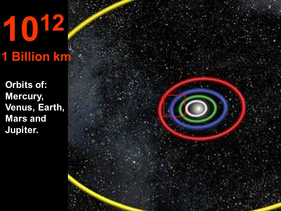 10 11 100 Million km Orbits of: Venus and Earth...