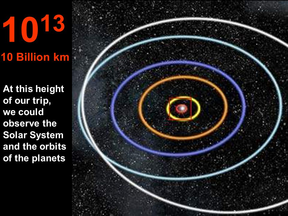 Orbits of: Mercury, Venus, Earth, Mars and Jupiter. 10 12 1 Billion km