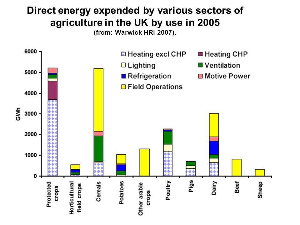 Primary energy inputs into UK protected crops.(from: Warwick HRI 2007).