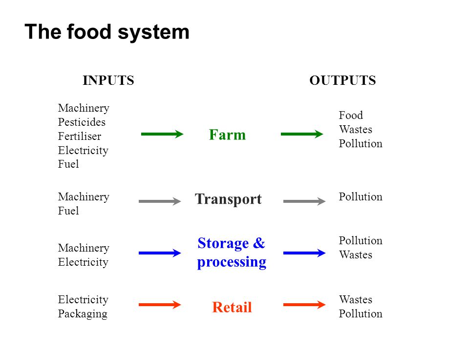 How do horticultural products compare with other foods?