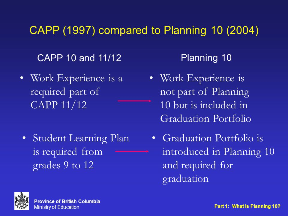 CAPP (1997) compared to Planning 10 (2004) Planning 10CAPP 10 and 11/12 Part 1: What Is Planning 10.