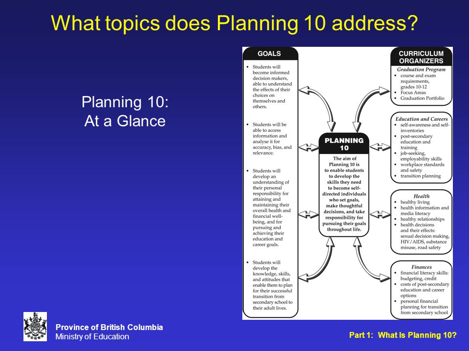 What topics does Planning 10 address. Planning 10: At a Glance Part 1: What Is Planning 10.