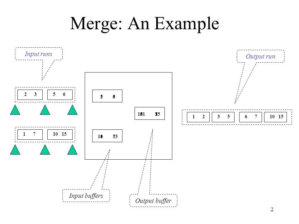 2 Merge: An Example 2 35 6 1 710 15 Input buffers Output buffer 1 23 56 710 15 23 17 56 1015 1235671015 Output run Input runs