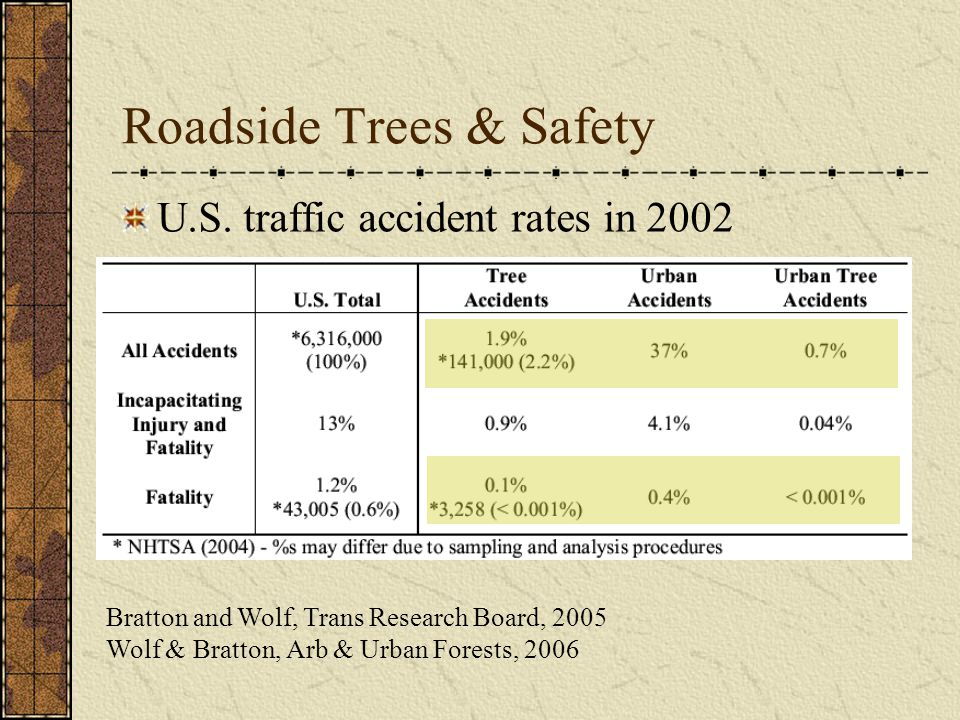 U.S. traffic accident rates in 2002 Roadside Trees & Safety Bratton and Wolf, Trans Research Board, 2005 Wolf & Bratton, Arb & Urban Forests, 2006