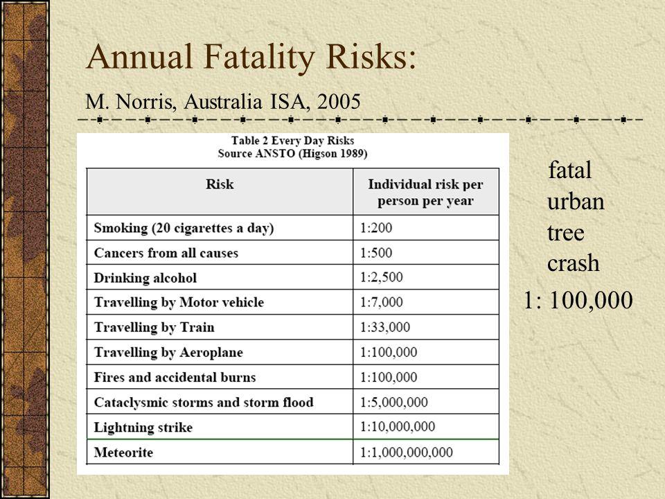 M. Norris, Australia ISA, 2005 Annual Fatality Risks: fatal urban tree crash 1: 100,000