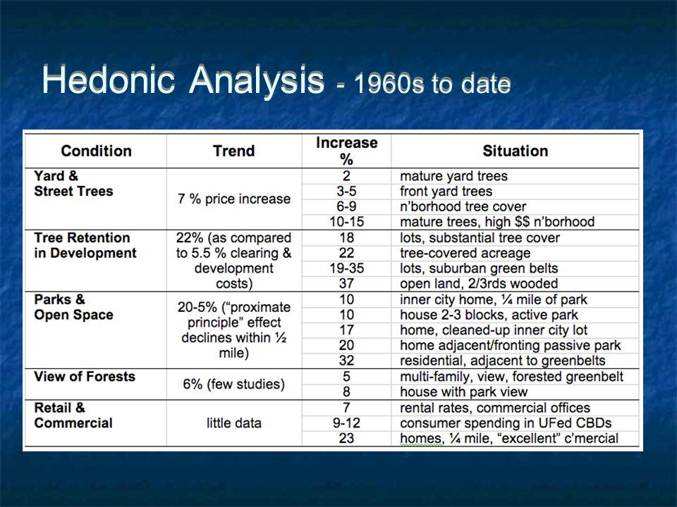 Hedonic Analysis - 1960s to date