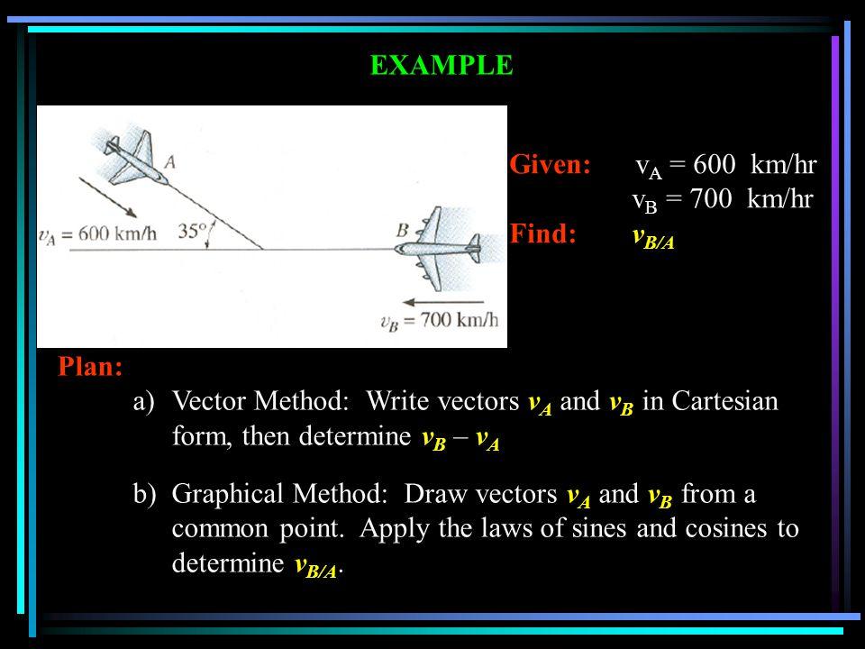 EXAMPLE Given: v A = 600 km/hr v B = 700 km/hr Find: v B/A Plan: a)Vector Method: Write vectors v A and v B in Cartesian form, then determine v B – v