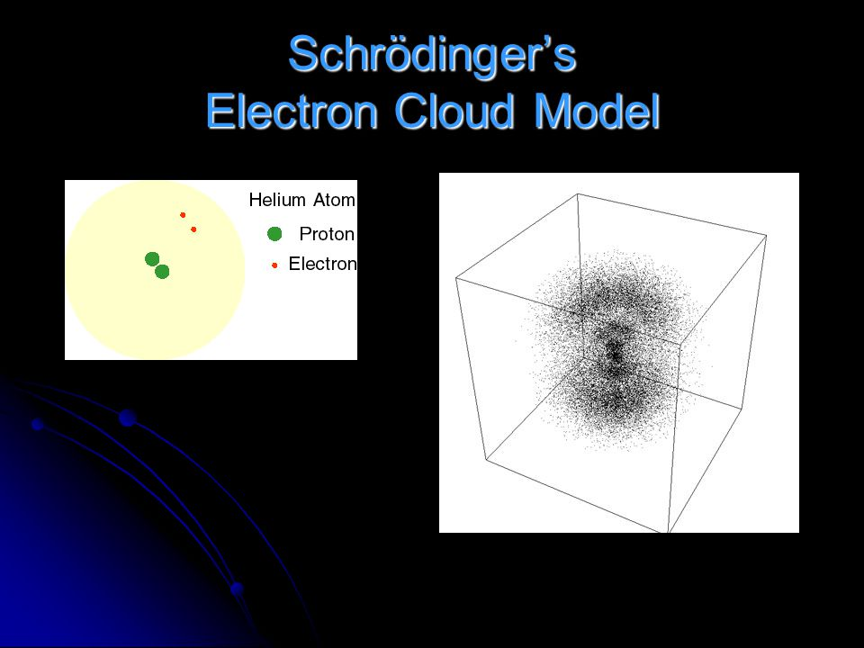 "1938 Erwin Schrödinger Erwin Schrödinger Developed ""Electron Cloud"" model of the atom. Developed ""Electron Cloud"" model of the atom. Said that electro"
