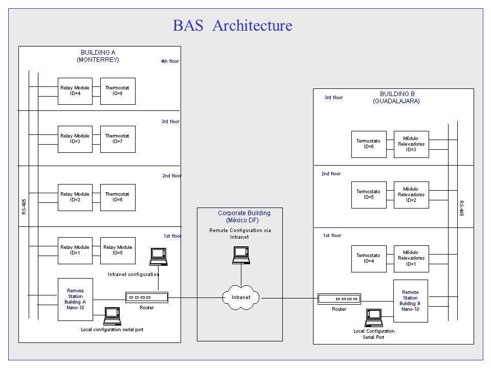 BAS Architecture