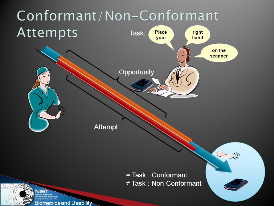 Biometrics and Usability Place your right hand on the scanner = Task : Conformant ≠ Task : Non-Conformant Attempt Opportunity Task: