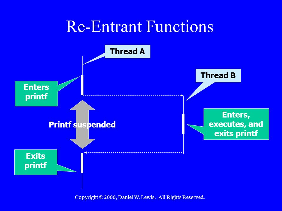 Copyright © 2000, Daniel W. Lewis. All Rights Reserved. Re-Entrant Functions Thread B Thread A Enters printf Exits printf Enters, executes, and exits