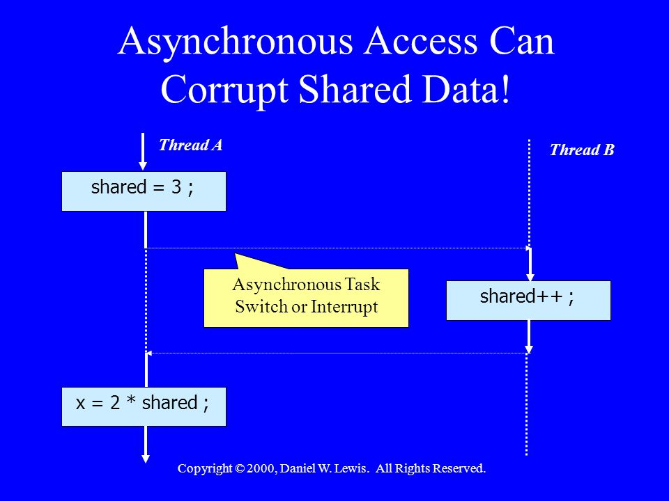 Copyright © 2000, Daniel W. Lewis. All Rights Reserved. Asynchronous Access Can Corrupt Shared Data! Thread A Thread B shared = 3 ; x = 2 * shared ; s