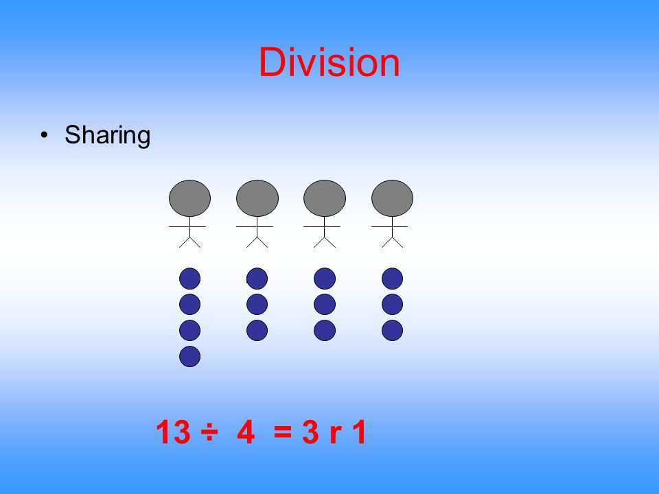 Division Sharing 13 ÷ 4 = 3 r 1