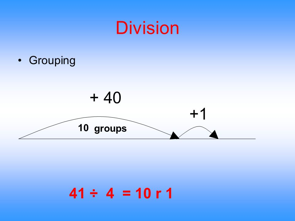 Division Grouping 41 ÷ 4 = 10 r 1 +1 + 40 10 groups